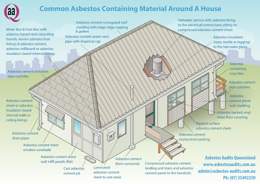 Drawing of a house showing where asbestos could be